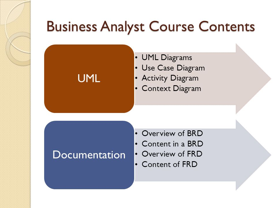 Business analyst training in chennai business analyst training in 5 business analyst course contents uml diagrams use case diagram activity diagram context diagram uml overview of brd content in a brd overview of frd ccuart Choice Image