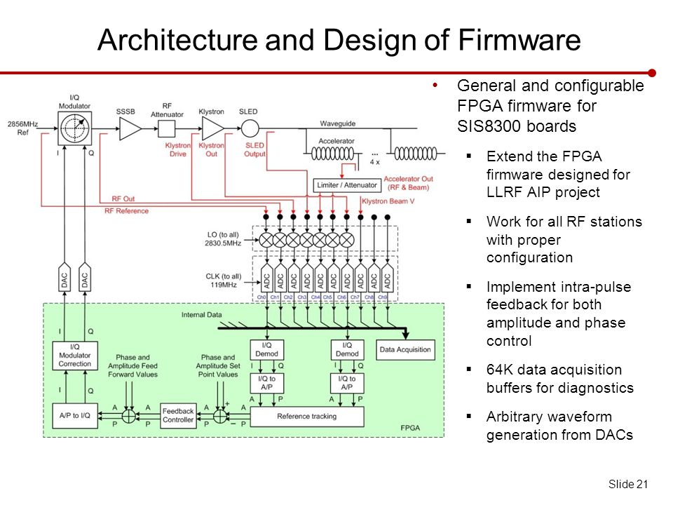Architecture and Design of Firmware General and configurable FPGA firmware for SIS8300 boards  Extend the FPGA firmware designed for LLRF AIP project  Work for all RF stations with proper configuration  Implement intra-pulse feedback for both amplitude and phase control  64K data acquisition buffers for diagnostics  Arbitrary waveform generation from DACs Slide 21