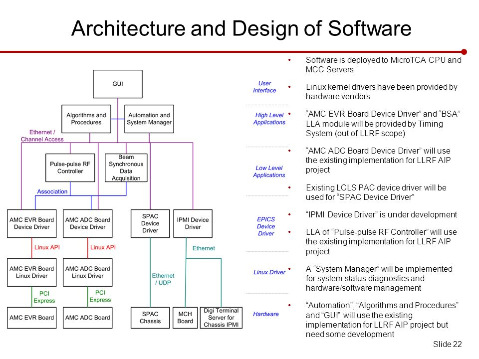 Architecture and Design of Software Software is deployed to MicroTCA CPU and MCC Servers Linux kernel drivers have been provided by hardware vendors AMC EVR Board Device Driver and BSA LLA module will be provided by Timing System (out of LLRF scope) AMC ADC Board Device Driver will use the existing implementation for LLRF AIP project Existing LCLS PAC device driver will be used for SPAC Device Driver IPMI Device Driver is under development LLA of Pulse-pulse RF Controller will use the existing implementation for LLRF AIP project A System Manager will be implemented for system status diagnostics and hardware/software management Automation , Algorithms and Procedures and GUI will use the existing implementation for LLRF AIP project but need some development Slide 22