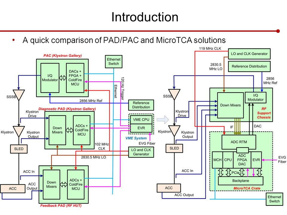 Introduction A quick comparison of PAD/PAC and MicroTCA solutions Slide 4