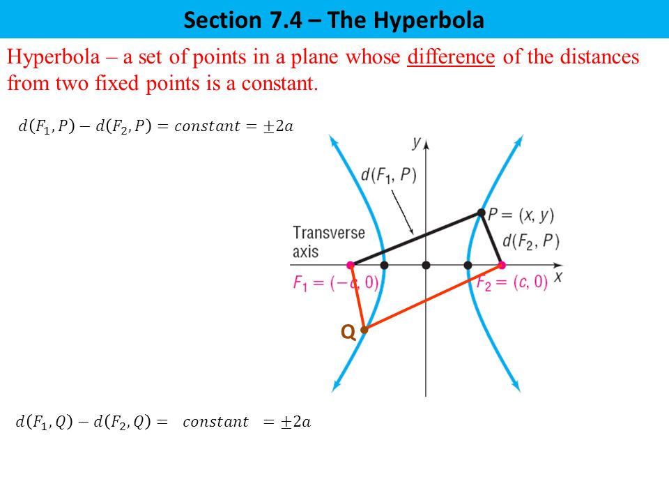 Q Hyperbola – a set of points in a plane whose difference of the distances from two fixed points is a constant.