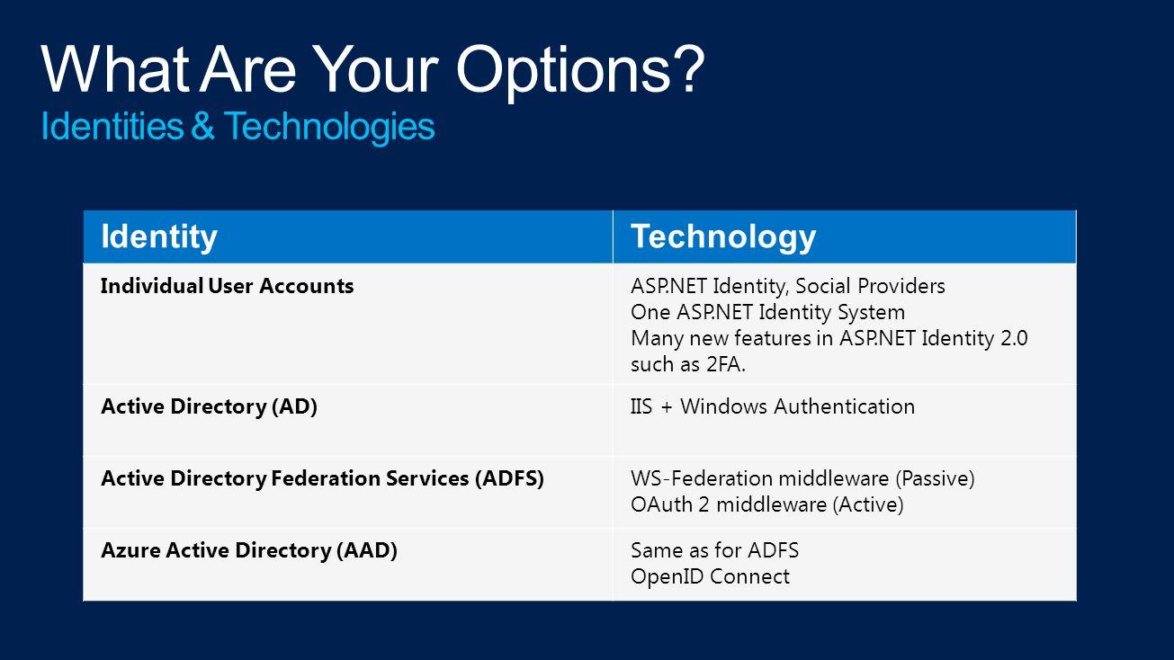 ASP NET 1 1 N/A ASP NET 2 0 Membership Provider ASP NET 4