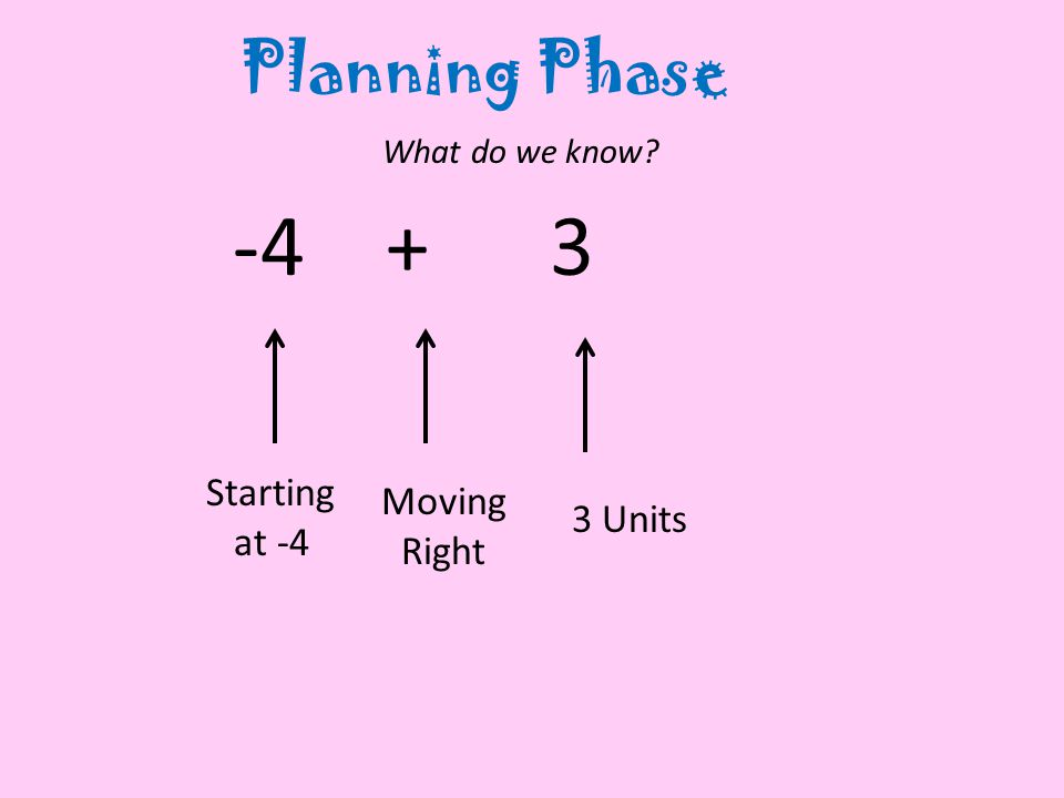 Starting at -4 Moving Right 3 Units Planning Phase What do we know