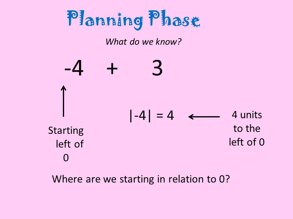 Planning Phase What do we know. Where are we starting in relation to 0.