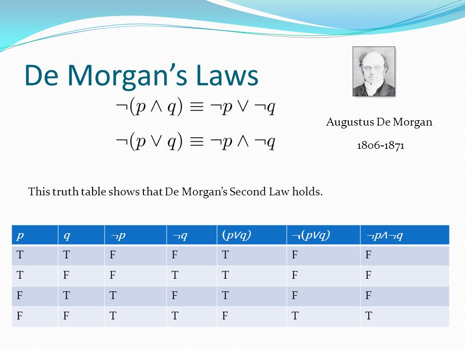 De Morgan's Laws pq¬p¬p¬q¬q ( p∨q)¬ ( p∨q)¬p∧¬q TTFFTFF TFFTTFF FTTFTFF FFTTFTT This truth table shows that De Morgan's Second Law holds.