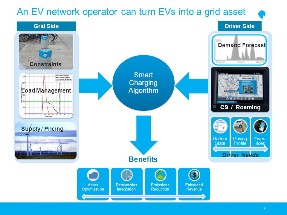 An EV network operator can turn EVs into a grid asset 7 Grid Side Battery State Driving Profile Over- rides Constraints Supply / Pricing Driver Side Smart Charging Algorithm Demand Forecast CS / Roaming Driver Needs Asset Optimization Renewables Integration Emissions Reduction Enhanced Revenue Benefits Load Management