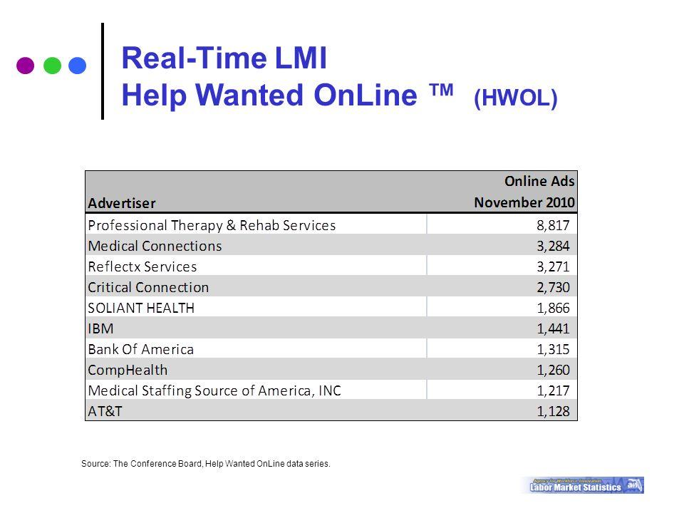 Source: The Conference Board, Help Wanted OnLine data series.