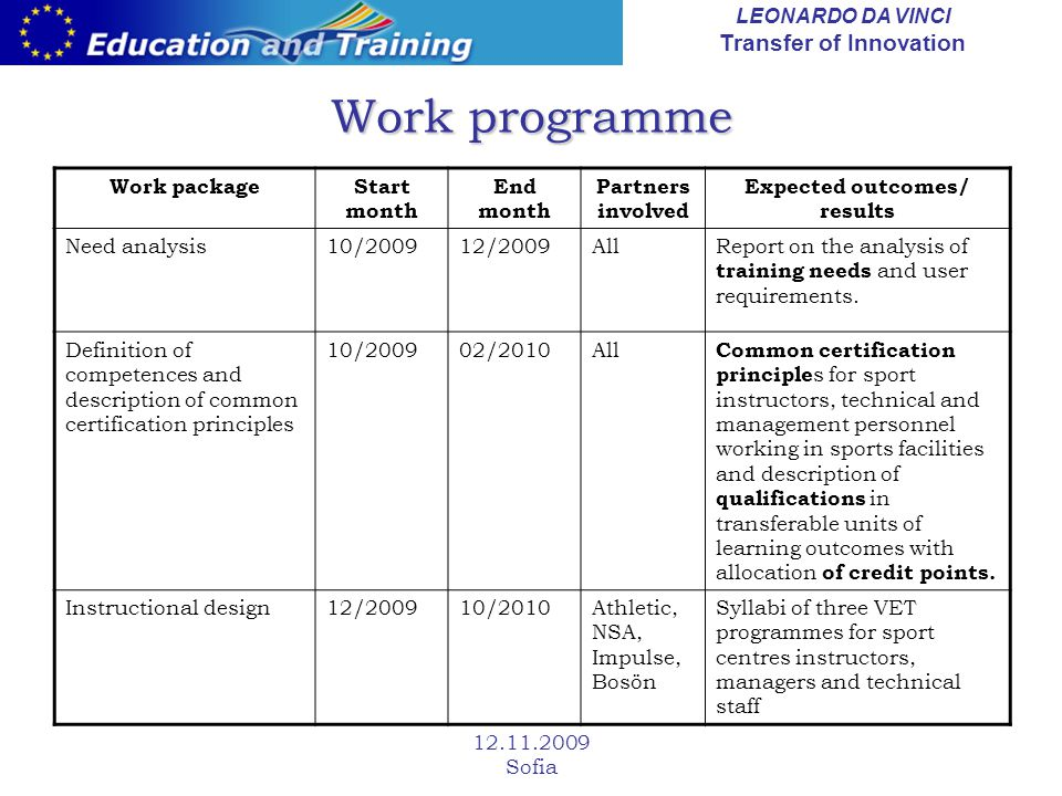 LEONARDO DA VINCI Transfer of Innovation Sofia Work programme Work packageStart month End month Partners involved Expected outcomes/ results Need analysis10/200912/2009AllReport on the analysis of training needs and user requirements.