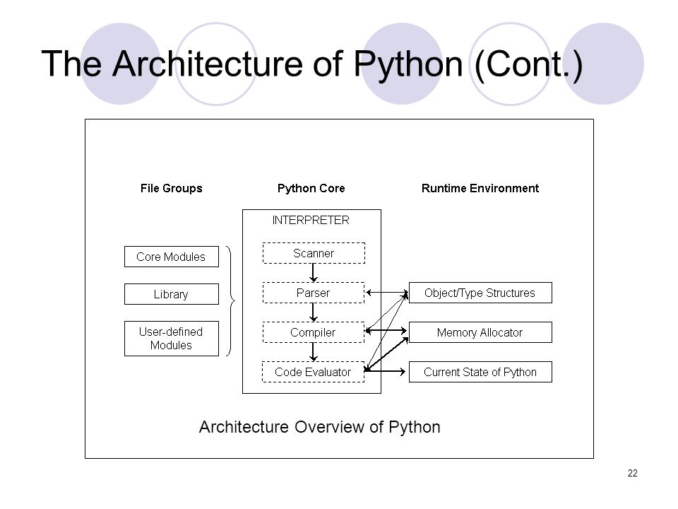 1 ITT751 Advance Internet and Web Programming - PYTHON Presented by