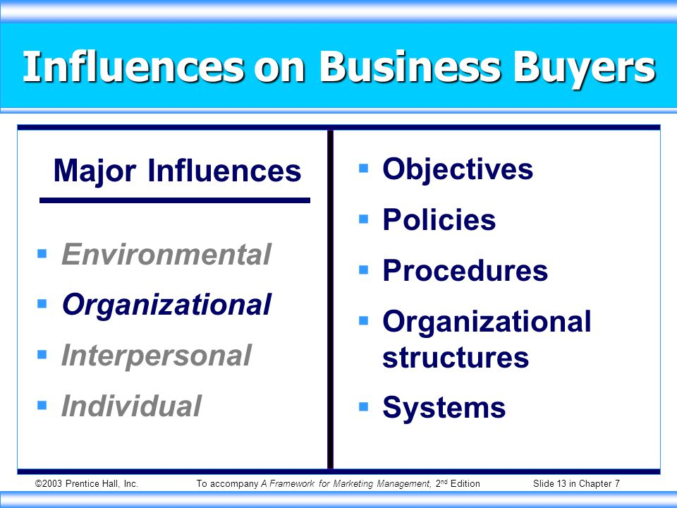 ©2003 Prentice Hall, Inc.To accompany A Framework for Marketing Management, 2 nd Edition Slide 13 in Chapter 7 Influences on Business Buyers Major Influences  Environmental  Organizational  Interpersonal  Individual  Objectives  Policies  Procedures  Organizational structures  Systems