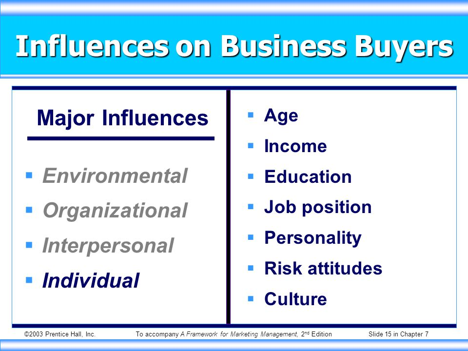 ©2003 Prentice Hall, Inc.To accompany A Framework for Marketing Management, 2 nd Edition Slide 15 in Chapter 7 Influences on Business Buyers Major Influences  Environmental  Organizational  Interpersonal  Individual  Age  Income  Education  Job position  Personality  Risk attitudes  Culture