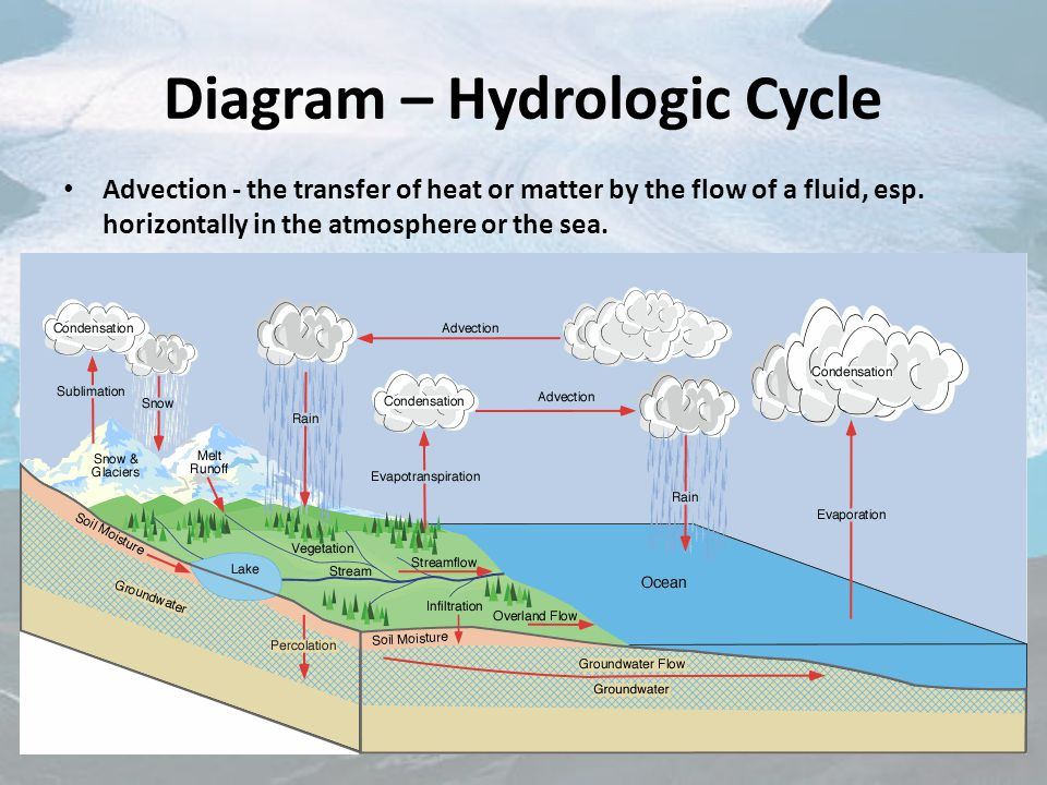 Hydrologic Cycle The Flow Of Earths Waters Objectives To Be Able