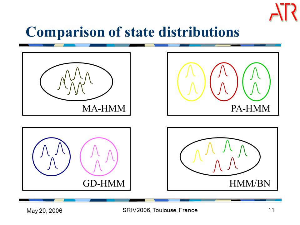 May 20, 2006 SRIV2006, Toulouse, France11 MA-HMM Comparison of state distributions PA-HMM GD-HMM HMM/BN
