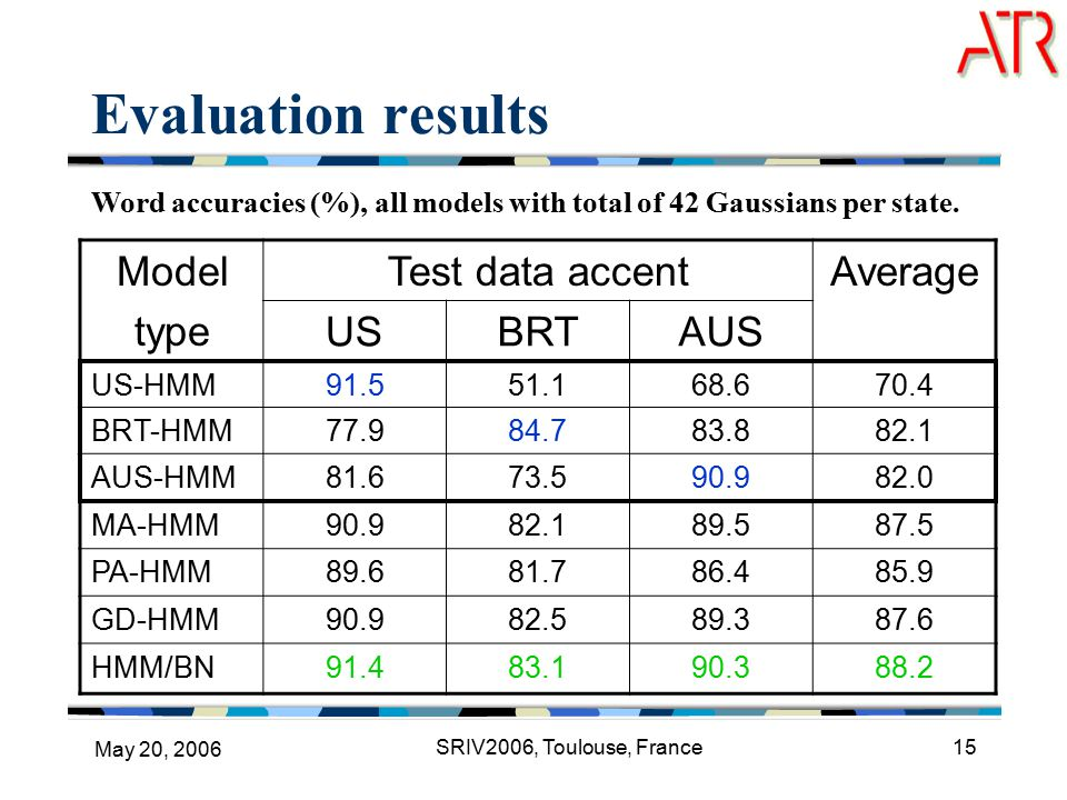 May 20, 2006 SRIV2006, Toulouse, France15 Evaluation results Model type Test data accentAverage USBRTAUS US-HMM BRT-HMM AUS-HMM MA-HMM PA-HMM GD-HMM HMM/BN Word accuracies (%), all models with total of 42 Gaussians per state.