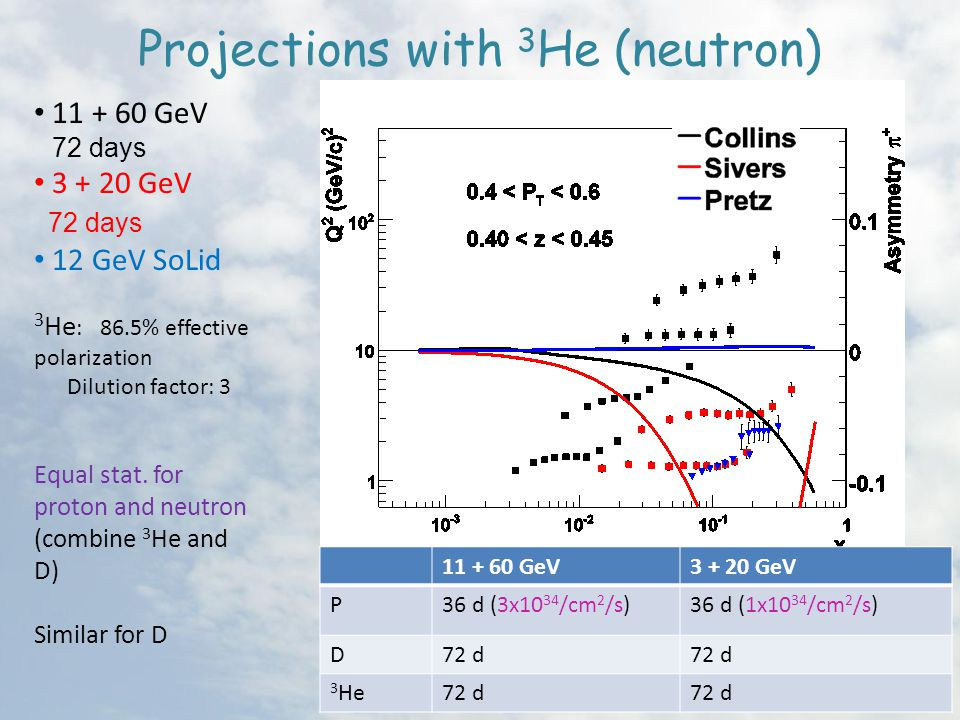 Projections with 3 He (neutron) GeV 72 days GeV 72 days 12 GeV SoLid 3 He : 86.5% effective polarization Dilution factor: 3 Equal stat.