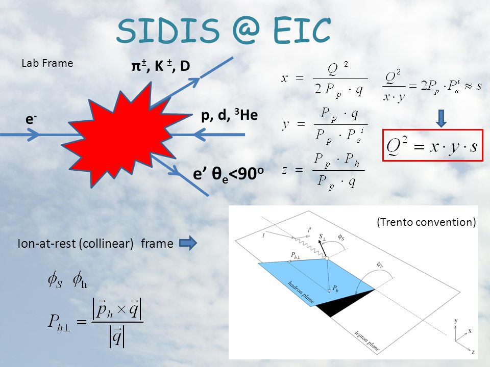 EIC Ion-at-rest (collinear) frame (Trento convention) e' θ e <90 o e-e- Lab Frame p, d, 3 He π ±, K ±, D