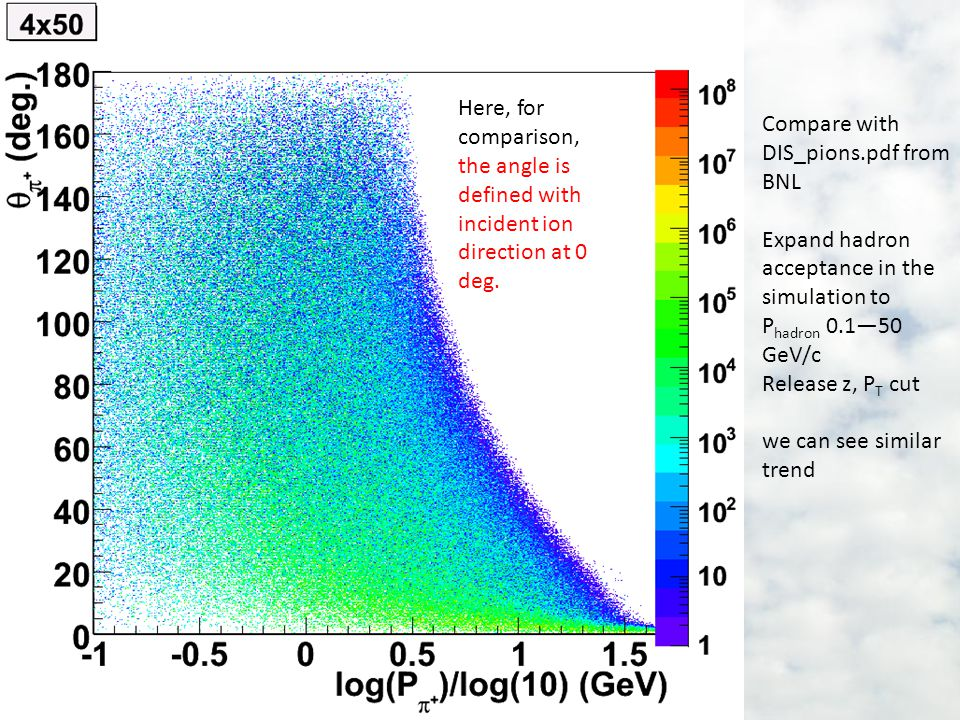 Compare with DIS_pions.pdf from BNL Expand hadron acceptance in the simulation to P hadron 0.1—50 GeV/c Release z, P T cut we can see similar trend Here, for comparison, the angle is defined with incident ion direction at 0 deg.
