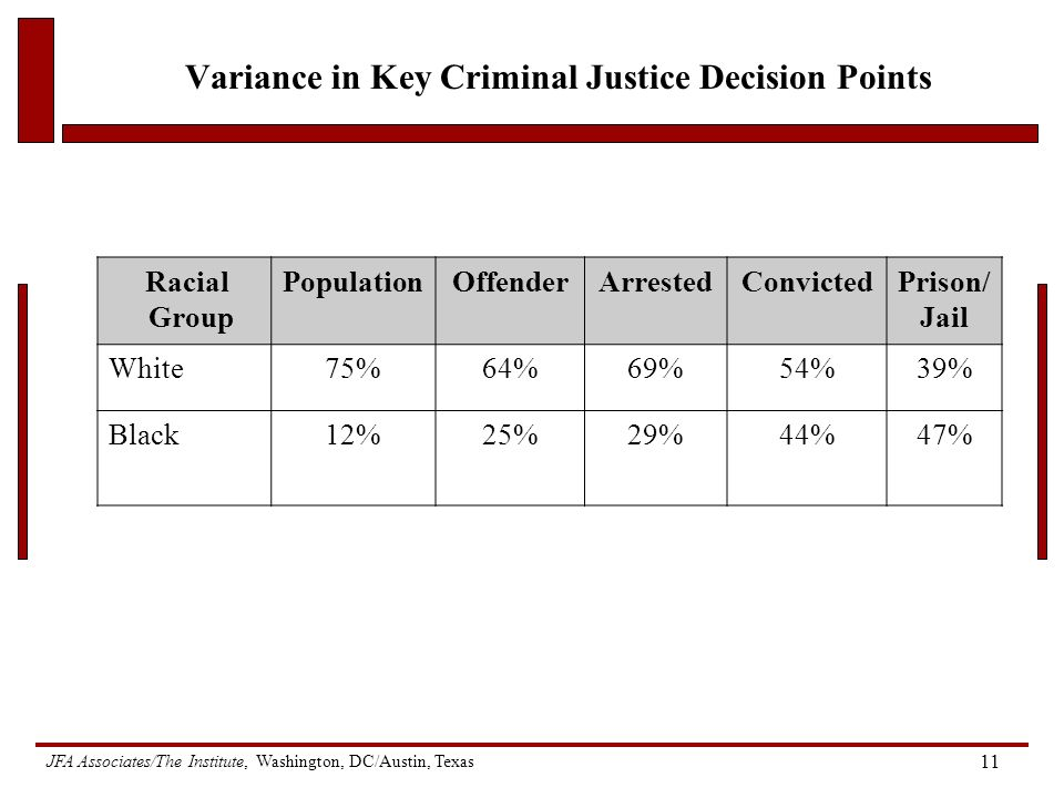 JFA Associates/The Institute, Washington, DC/Austin, Texas 11 Variance in Key Criminal Justice Decision Points Racial Group PopulationOffenderArrestedConvictedPrison/ Jail White75%64%69%54%39% Black12%25%29%44%47%