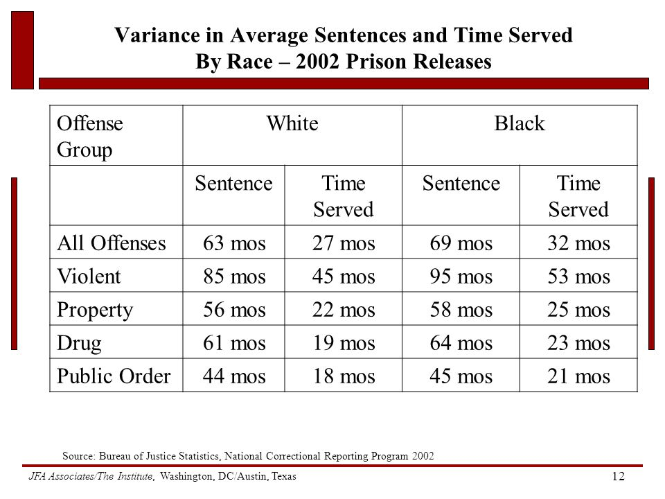 JFA Associates/The Institute, Washington, DC/Austin, Texas 12 Variance in Average Sentences and Time Served By Race – 2002 Prison Releases Offense Group WhiteBlack SentenceTime Served SentenceTime Served All Offenses63 mos27 mos69 mos32 mos Violent85 mos45 mos95 mos53 mos Property56 mos22 mos58 mos25 mos Drug61 mos19 mos64 mos23 mos Public Order44 mos18 mos45 mos21 mos Source: Bureau of Justice Statistics, National Correctional Reporting Program 2002