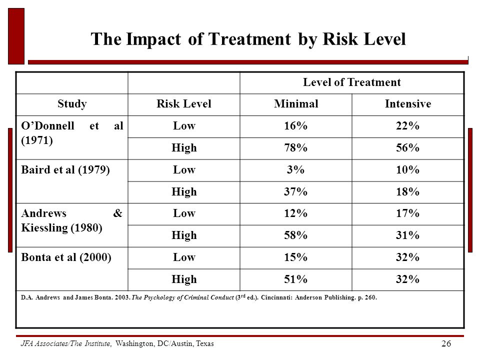 JFA Associates/The Institute, Washington, DC/Austin, Texas 26 The Impact of Treatment by Risk Level Level of Treatment StudyRisk LevelMinimalIntensive O'Donnell et al (1971) Low16%22% High78%56% Baird et al (1979)Low3%10% High37%18% Andrews & Kiessling (1980) Low12%17% High58%31% Bonta et al (2000)Low15%32% High51%32% D.A.