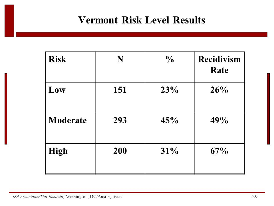 JFA Associates/The Institute, Washington, DC/Austin, Texas 29 Vermont Risk Level Results RiskN%Recidivism Rate Low15123%26% Moderate29345%49% High20031%67%