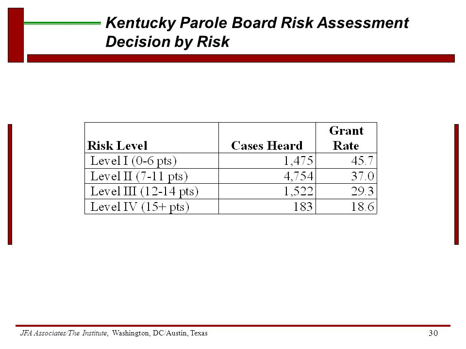 JFA Associates/The Institute, Washington, DC/Austin, Texas 30 Kentucky Parole Board Risk Assessment Decision by Risk