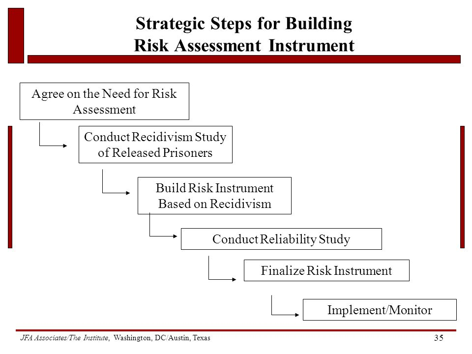 JFA Associates/The Institute, Washington, DC/Austin, Texas 35 Strategic Steps for Building Risk Assessment Instrument Agree on the Need for Risk Assessment Conduct Recidivism Study of Released Prisoners Build Risk Instrument Based on Recidivism Conduct Reliability Study Implement/Monitor Finalize Risk Instrument