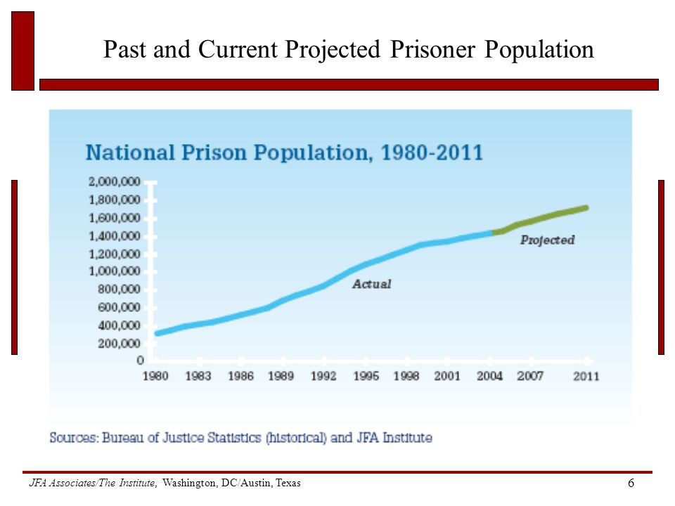 JFA Associates/The Institute, Washington, DC/Austin, Texas 6 Past and Current Projected Prisoner Population