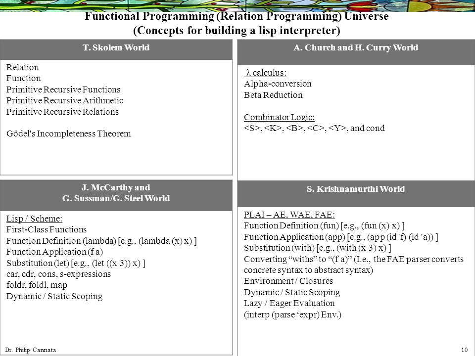 Dr  Philip Cannata 1 Programming Languages Syllogisms and Proof by