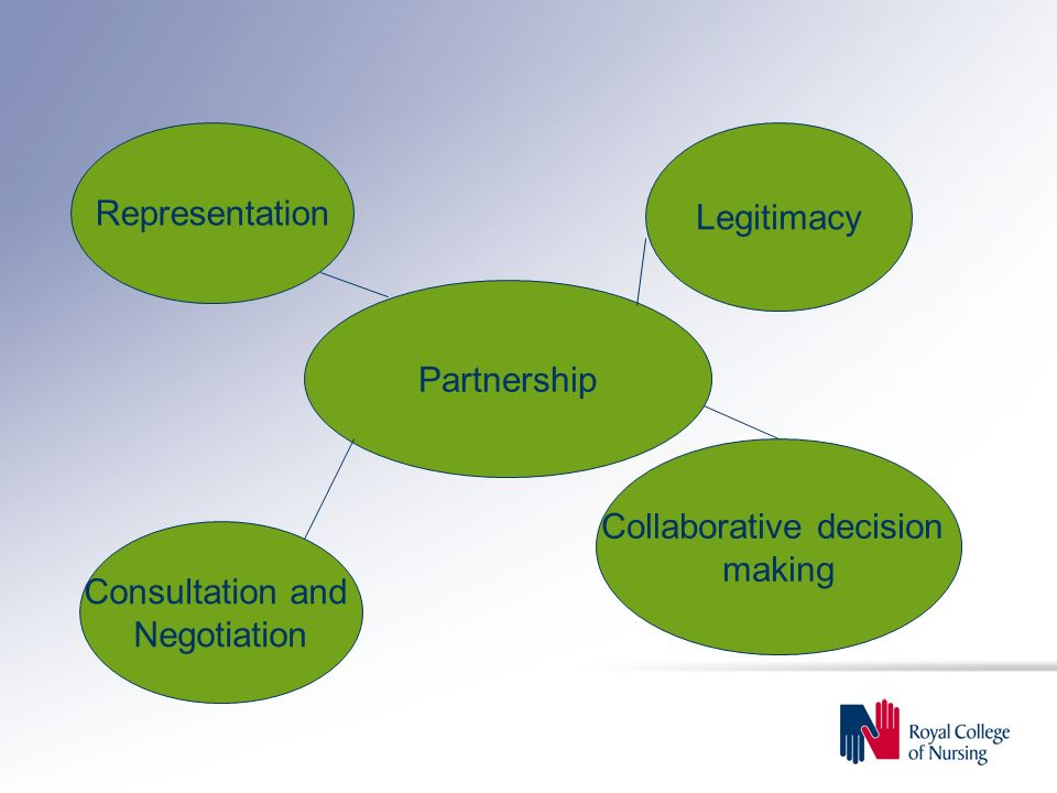 Partnership Consultation and Negotiation Representation Legitimacy Collaborative decision making