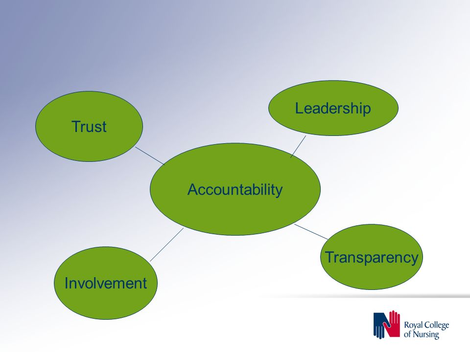 Accountability Involvement Trust Leadership Transparency