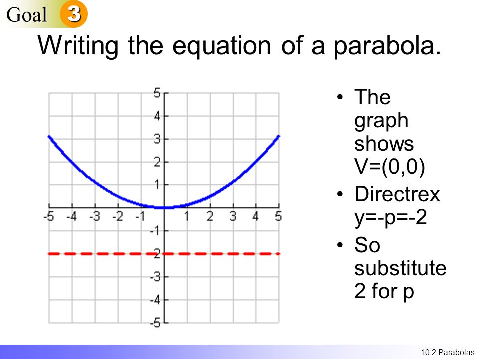 Writing the equation of a parabola.