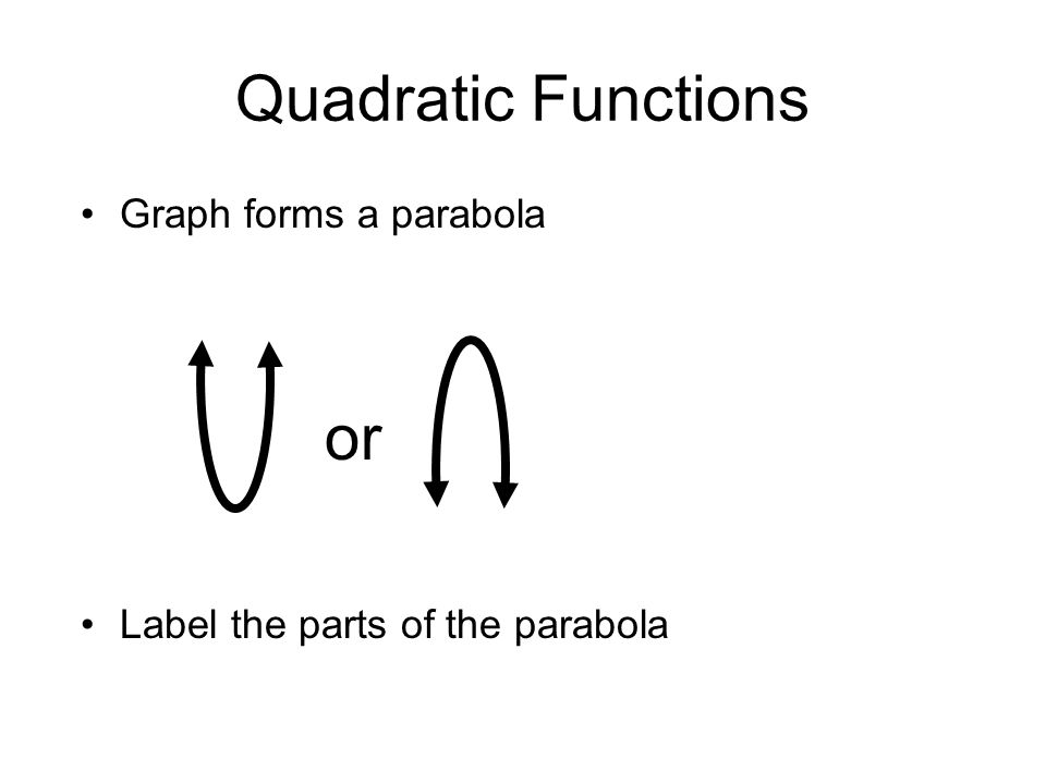 Quadratic Functions Graph forms a parabola Label the parts of the parabola or