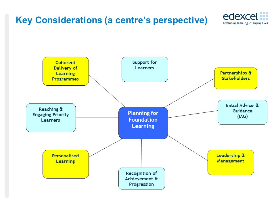 Key Considerations (a centre's perspective) Planning for Foundation Learning Leadership & Management Personalised Learning Reaching & Engaging Priority Learners Initial Advice & Guidance (IAG) Coherent Delivery of Learning Programmes Recognition of Achievement & Progression Support for Learners Partnerships & Stakeholders
