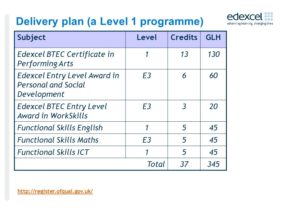 Delivery plan (a Level 1 programme) SubjectLevelCreditsGLH Edexcel BTEC Certificate in Performing Arts Edexcel Entry Level Award in Personal and Social Development E3660 Edexcel BTEC Entry Level Award in WorkSkills E3320 Functional Skills English1545 Functional Skills MathsE3545 Functional Skills ICT1545 Total