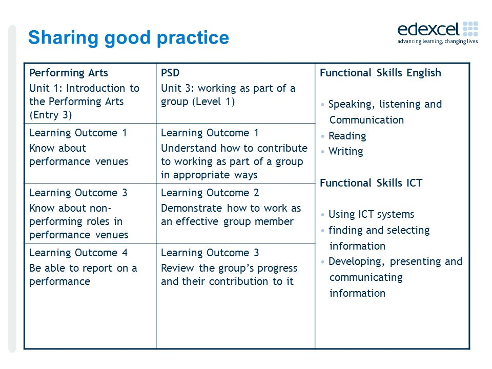 Sharing good practice Performing Arts Unit 1: Introduction to the Performing Arts (Entry 3) PSD Unit 3: working as part of a group (Level 1) Functional Skills English Speaking, listening and Communication Reading Writing Functional Skills ICT Using ICT systems finding and selecting information Developing, presenting and communicating information Learning Outcome 1 Know about performance venues Learning Outcome 1 Understand how to contribute to working as part of a group in appropriate ways Learning Outcome 3 Know about non- performing roles in performance venues Learning Outcome 2 Demonstrate how to work as an effective group member Learning Outcome 4 Be able to report on a performance Learning Outcome 3 Review the group's progress and their contribution to it