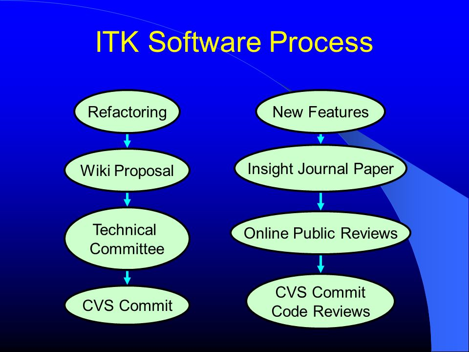 Software Process for Distributed Teams KITWARE, Inc  - ppt download