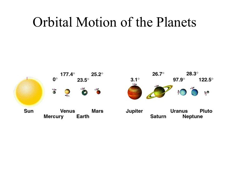 Orbital Motion of the Planets