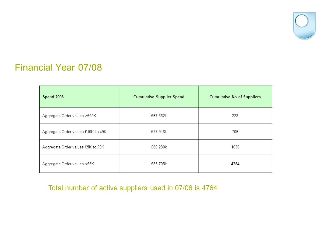 Spend 2008Cumulative Supplier SpendCumulative No of Suppliers Aggregate Order values >£50K£67,362k228 Aggregate Order values £10K to 49K£77,916k706 Aggregate Order values £5K to £9K£80,280k1036 Aggregate Order values <£5K£83,705k4764 Financial Year 07/08 Total number of active suppliers used in 07/08 is 4764