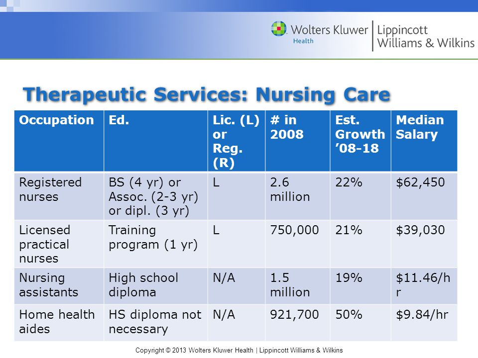 Copyright © 2013 Wolters Kluwer Health | Lippincott Williams & Wilkins Therapeutic Services: Nursing Care OccupationEd.Lic.