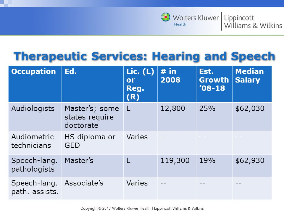 Copyright © 2013 Wolters Kluwer Health | Lippincott Williams & Wilkins Therapeutic Services: Hearing and Speech OccupationEd.Lic.