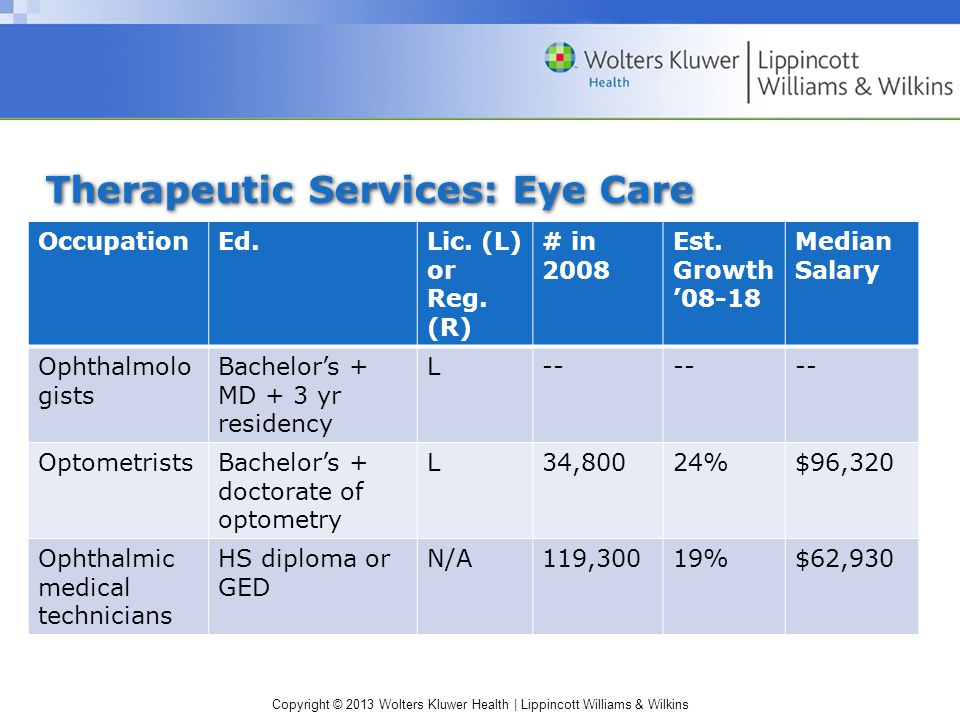 Copyright © 2013 Wolters Kluwer Health | Lippincott Williams & Wilkins Therapeutic Services: Eye Care OccupationEd.Lic.
