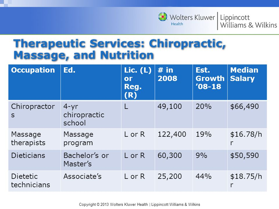 Copyright © 2013 Wolters Kluwer Health | Lippincott Williams & Wilkins Therapeutic Services: Chiropractic, Massage, and Nutrition OccupationEd.Lic.