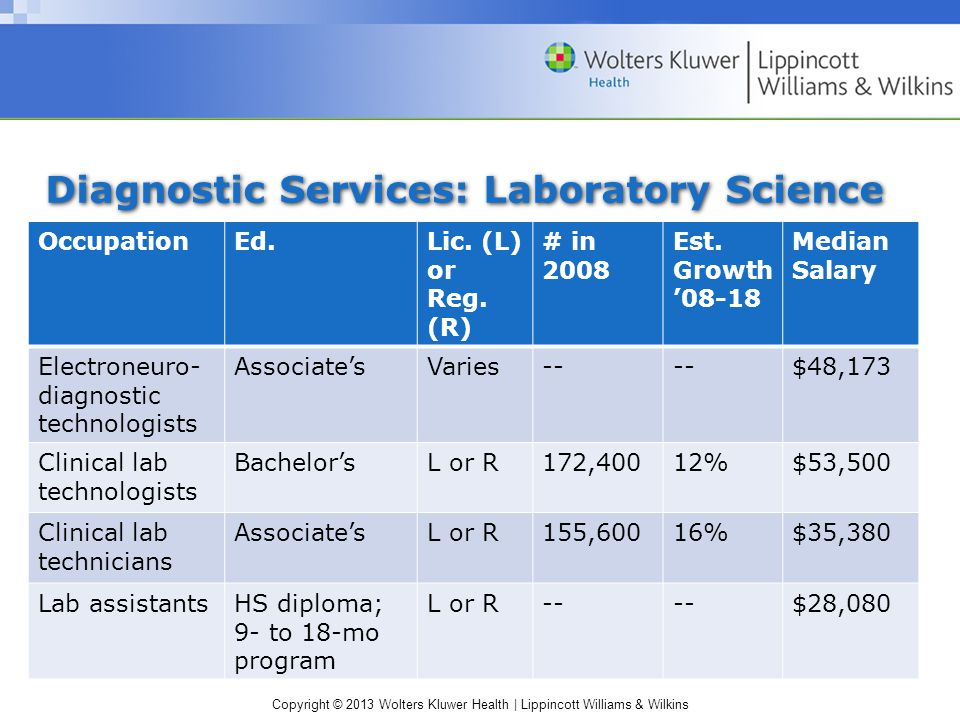 Copyright © 2013 Wolters Kluwer Health | Lippincott Williams & Wilkins Diagnostic Services: Laboratory Science OccupationEd.Lic.