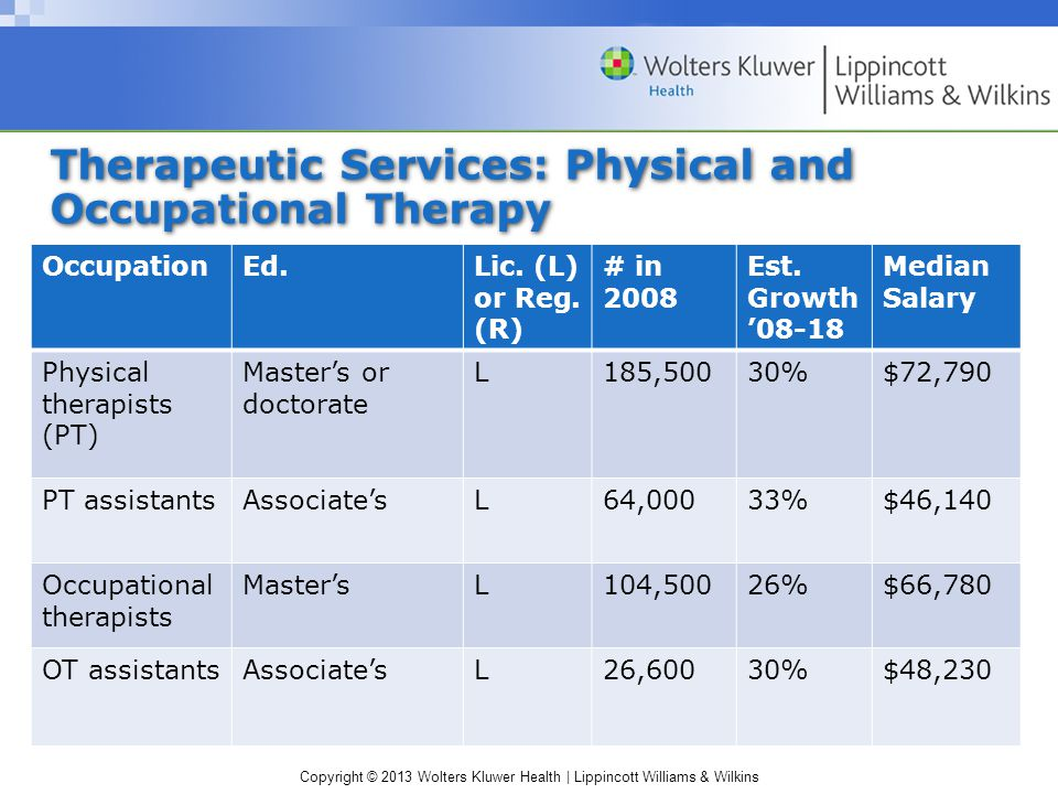 Copyright © 2013 Wolters Kluwer Health | Lippincott Williams & Wilkins Therapeutic Services: Physical and Occupational Therapy OccupationEd.Lic.