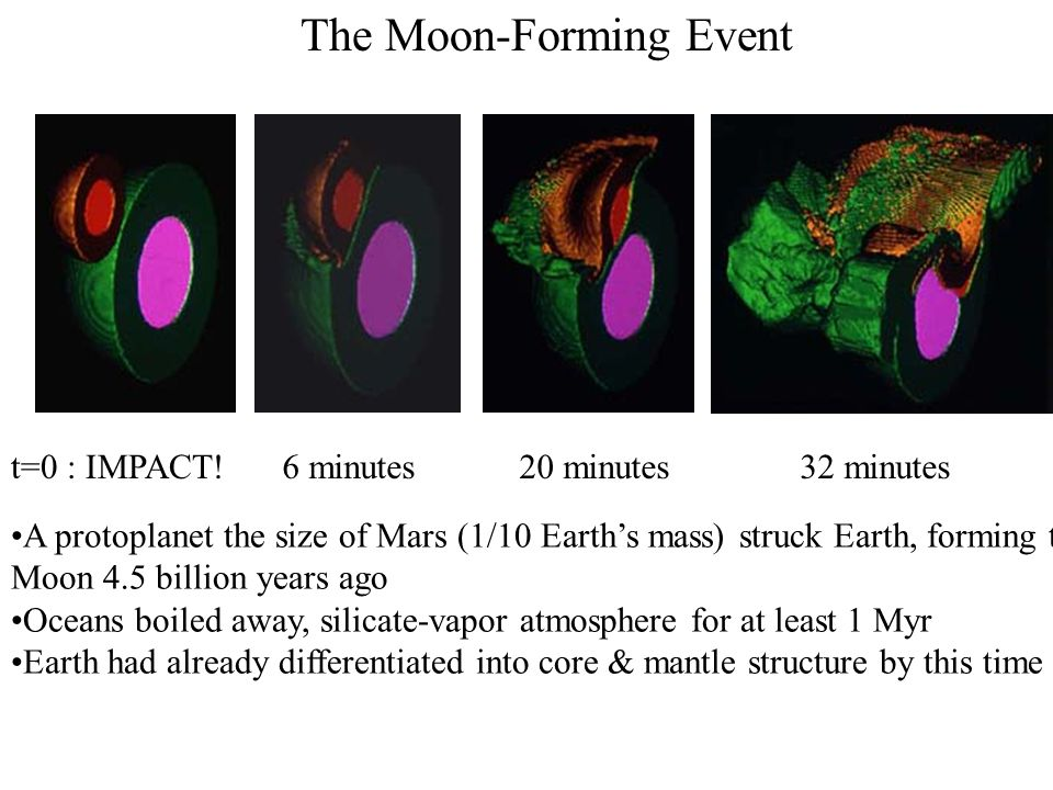 The Moon-Forming Event A protoplanet the size of Mars (1/10 Earth's mass) struck Earth, forming the Moon 4.5 billion years ago Oceans boiled away, silicate-vapor atmosphere for at least 1 Myr Earth had already differentiated into core & mantle structure by this time t=0 : IMPACT!6 minutes20 minutes32 minutes