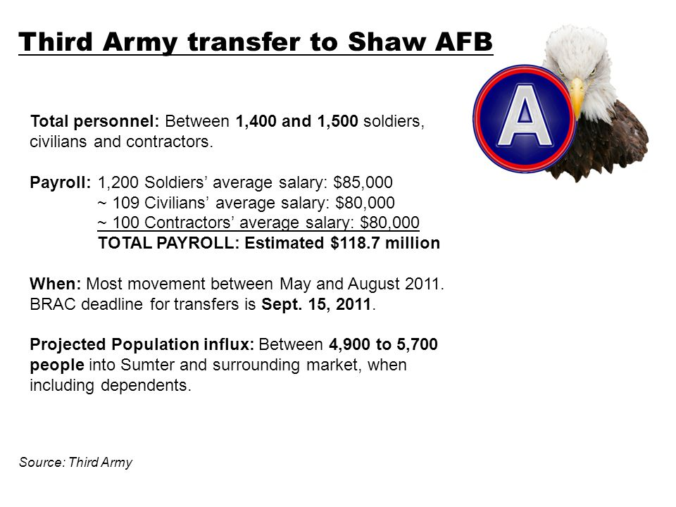 Third Army transfer to Shaw AFB Total personnel: Between 1,400 and 1,500 soldiers, civilians and contractors.