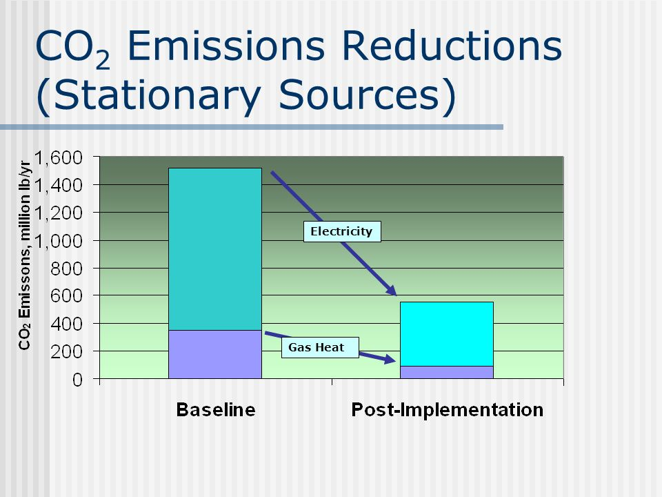 Environmental Benefits of CEII Greenhouse gas (CO 2 ) reduction Smog (NO X ) reduction Building Quality Improvements Reduced need for centralized power plants