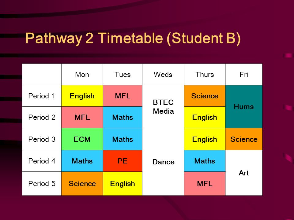 Pathway 2 Timetable (Student B) MonTuesWedsThursFri Period 1EnglishMFL BTEC Media Science Hums Period 2MFLMathsEnglish Period 3ECMMaths Dance EnglishScience Period 4MathsPEMaths Art Period 5ScienceEnglishMFL