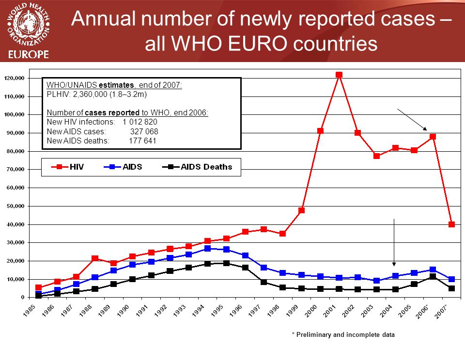 Annual number of newly reported cases – all WHO EURO countries * Preliminary and incomplete data WHO/UNAIDS estimates, end of 2007: PLHIV: 2,360,000 (1.8–3.2m) Number of cases reported to WHO, end 2006: New HIV infections: New AIDS cases: New AIDS deaths: